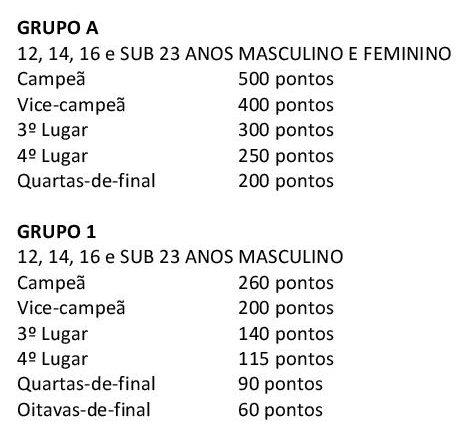 2016 Regulamento Copa das Federações-page-004